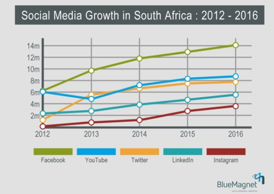Social media growth in South Africa 2012 to 2016
